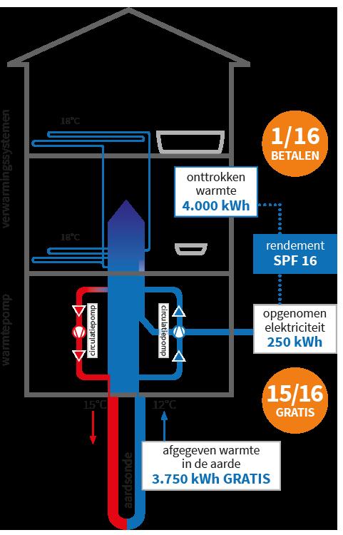 geothermie schema koelen