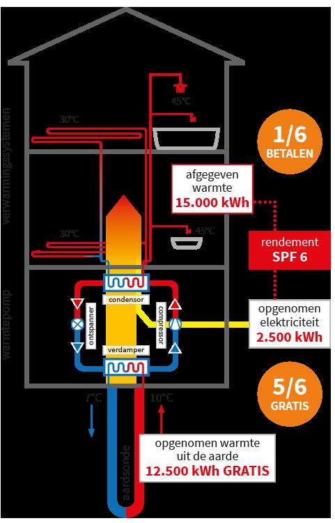 geothermie schema verwarmen